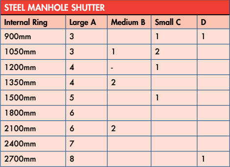 Steel Manhole Shutter Trench Control